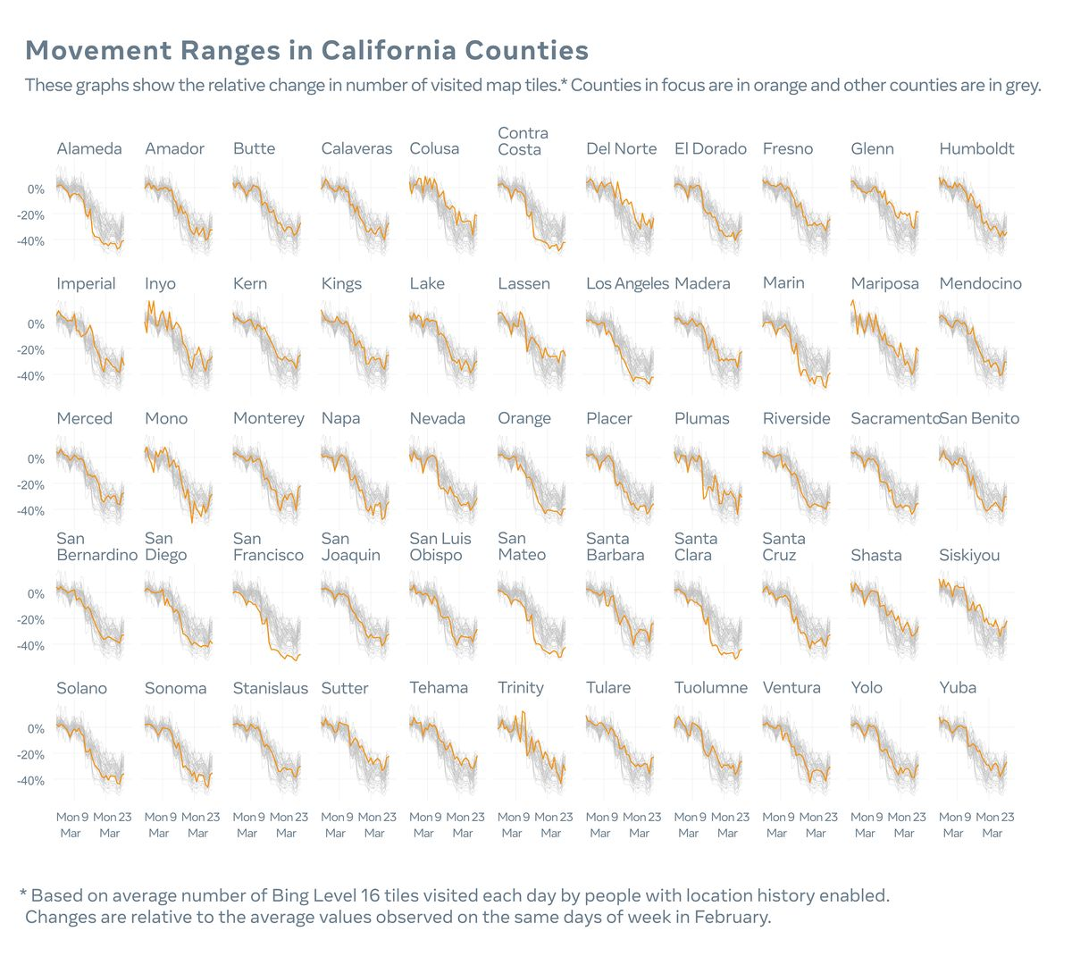 Movement ranges in California counties