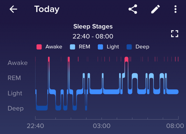 FitBit Versa sleep data from the same night. The overall pattern and total time are similar, but the specific stages varied by quite a bit