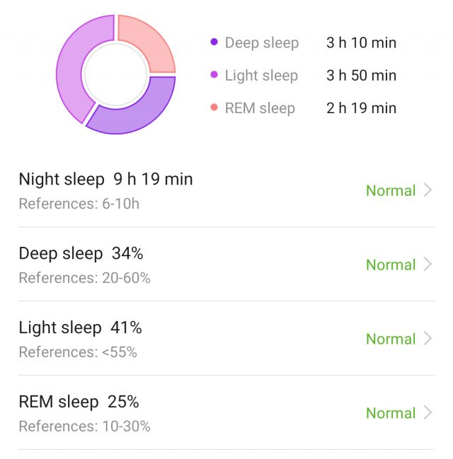 Huawei's sleep data from the same night shows a lot more time in deep sleep than any of the other trackers
