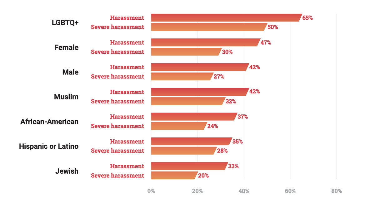 A chart showing how different demographics reported incidents of harassment and severe harassment, which includes doxing, physical threats, and stalking.